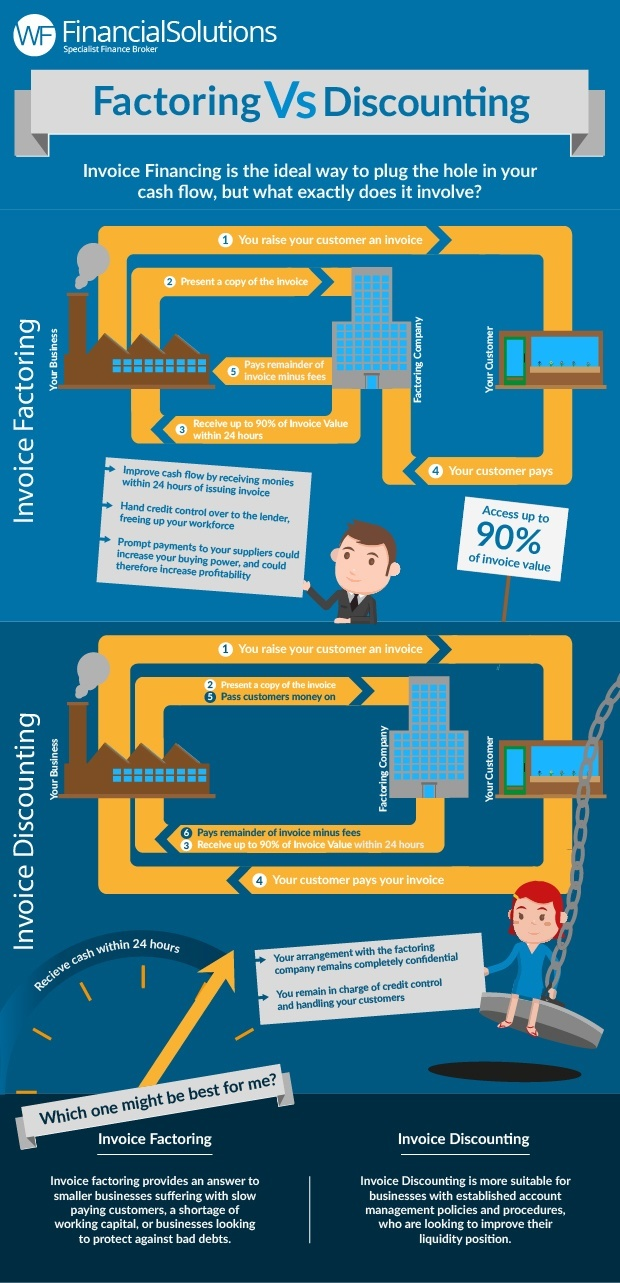 Invoice-Factoring-vs-Discouting-01